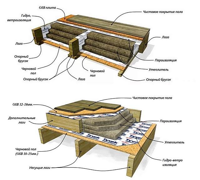 Еще две возможных схемы строения утеплённого пола на балках перекрытия и лагах. На деле вариантов может быть значительно больше.
