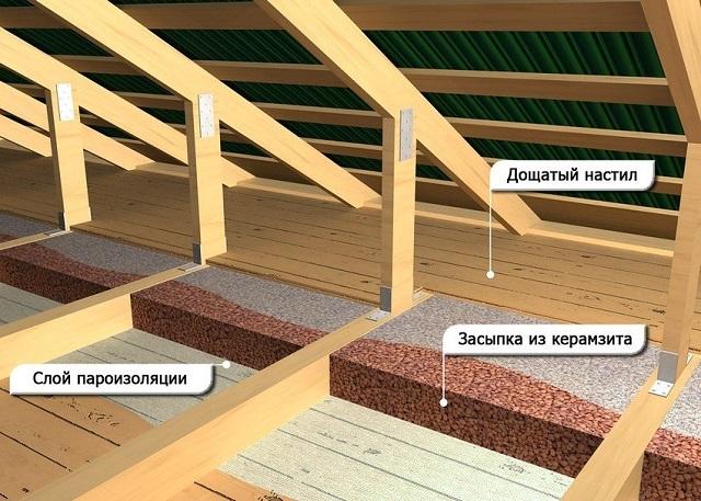 Схема укладки засыпного материала при утеплении перекрытия.