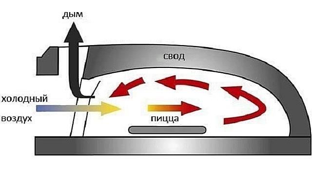 Примерная схема принципа работы помпейской печи.