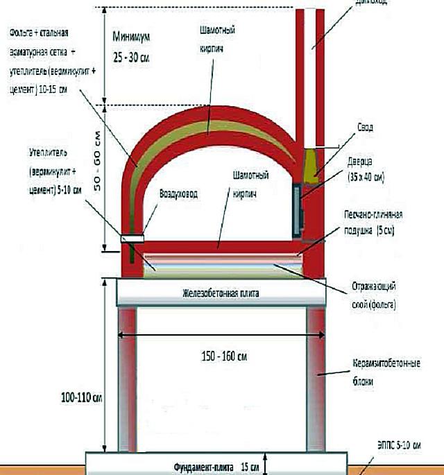 Схема помпейской печи (вид сбоку).