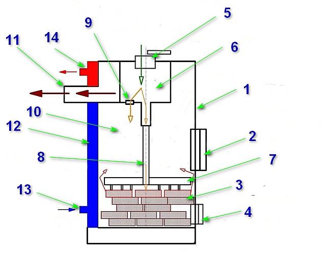 Принцип работы котла с верхним горением топливной закладки