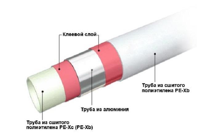 В некоторых изделиях могут использоваться два разных типа сшитого полиэтилена, как, например, представлено на этой схеме строения комбинированной трубы: внутренний слой изготовлен из более пластичного РЕХ-с, а внешний из РЕХ-b, как более жесткого и устойчивого к механическим нагрузкам.