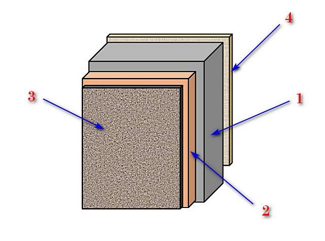 Схема стены со слоем утепления и отделкой