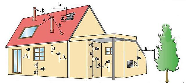 Обязательные и рекомендуемые параметры размещения оголовка коаксиального дымохода относительно элементов здания и окружающих объектов