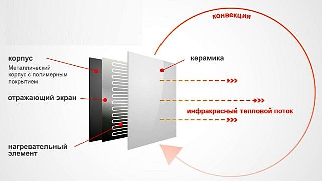 Схема теплового излучения от керамического обогревателя.