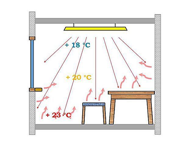 Принцип передачи тепловой энергии от инфракрасного обогревателя