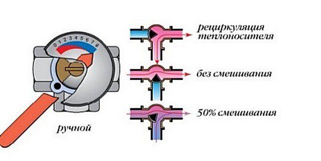 Схема смешивания горячего и охлажденного потоков теплоносителя в простом трехходовом кране