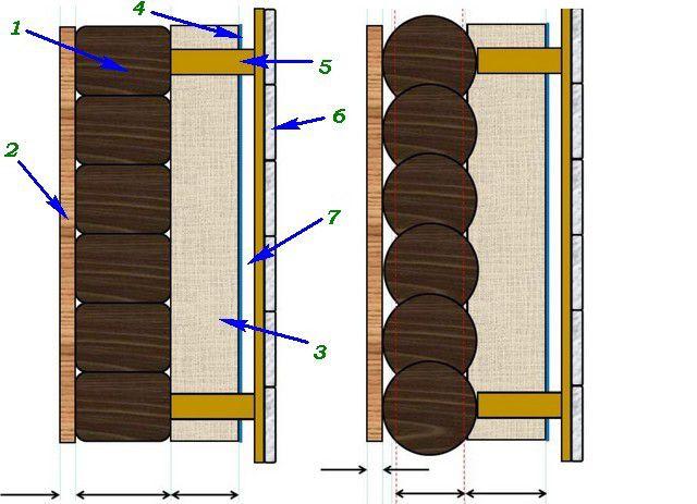 Какие слои влияют на термоизоляционные качества стены