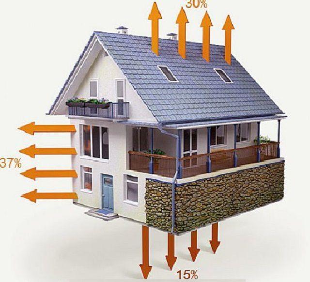 Примерная схема теплопотерь дома