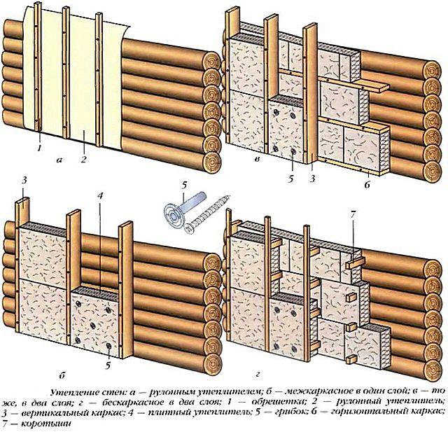 Несколько вариантов деревянного каркас и размещения утеплителя