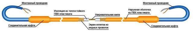 Строение одножильного нагревательного кабеля