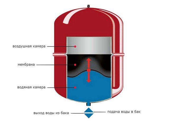 Принцип устройства и действия герметичного расширительного бачка