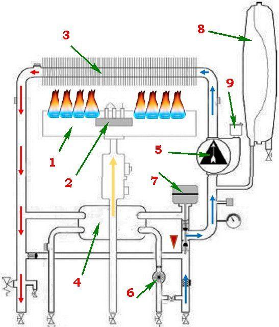 Работа котла в режиме отопления