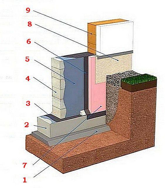 Схема гидро- и термоизоляции фундамента