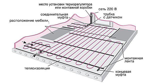 Примерная схема укладки обогревательного двужильного кабеля