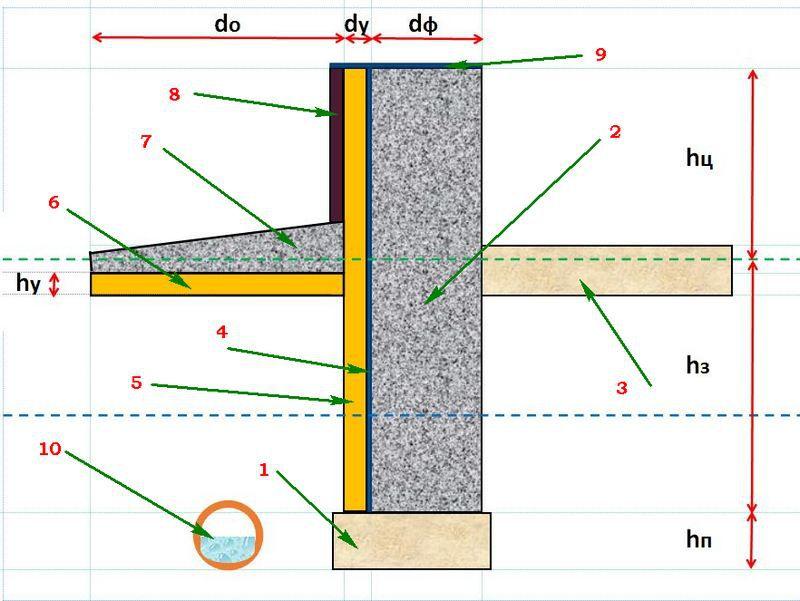 Схема расположения элементов утеплительной системы фундамента
