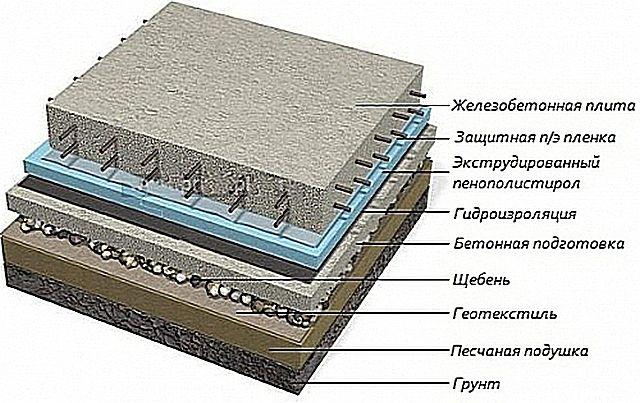 Схема утепления плитного фундамента