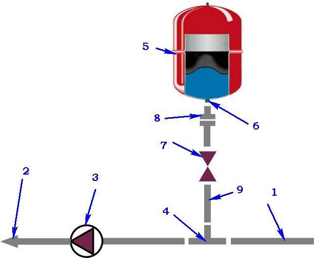 Рекомендуемая схема врезки расширительного бачка в закрытую систему отопления