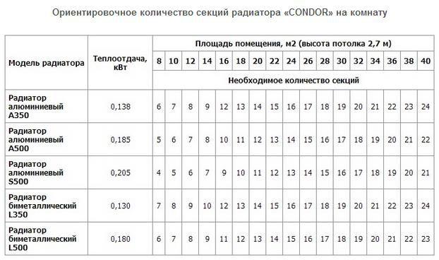 Расчет требуемого количества секций на комнату