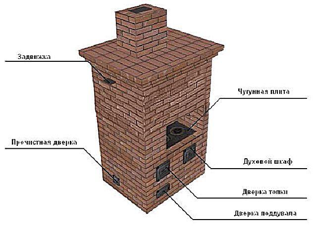 Основные элементы конструкции отопительно-варочной печи