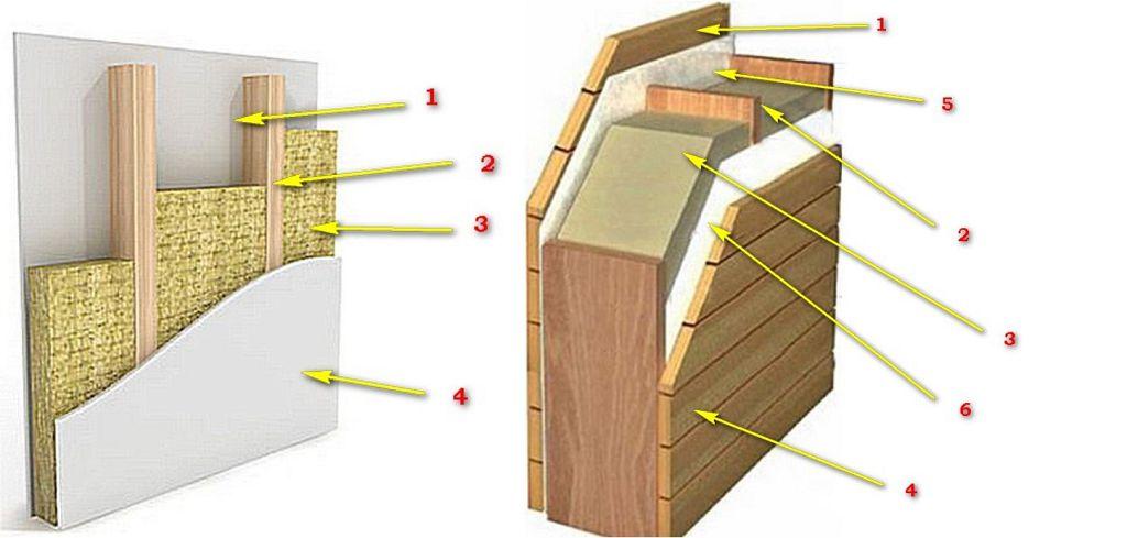 Утепление внутренних перегородок и внешних каркасных стен