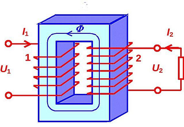 В основу работы индукционных котлов положена схема обычного электрического трансформатора