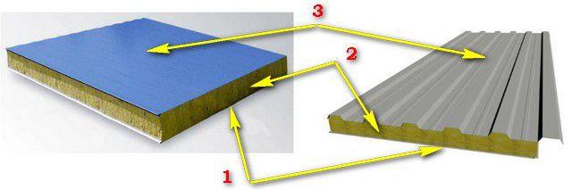 Строение стеновой и кровельной сэндвич-панели