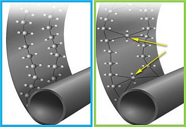 Разница в молекулярном строении между обычным (РЕ) и сшитым (РЕХ) полиэтиленом