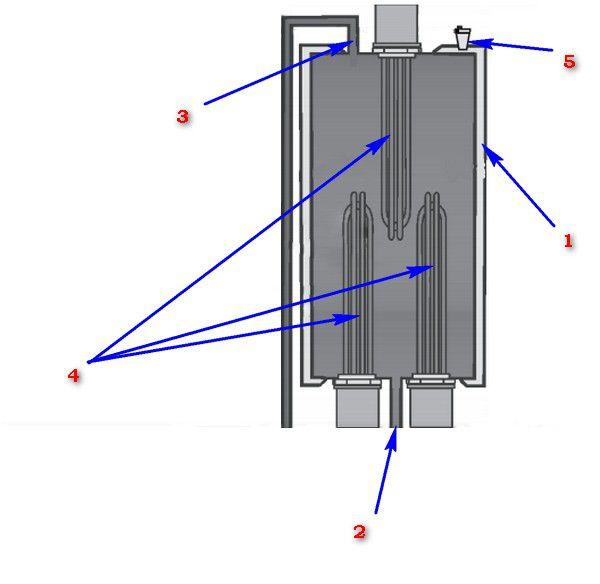Принципиальная схема устройства электрического котла с ТЭН