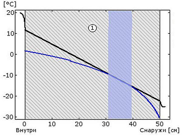 Схема №1 - температура и точка росы