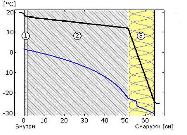 Схема №3 - температура и точка росы