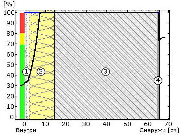 Схема №4а - относительная влажность