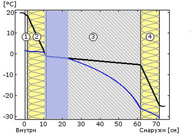 Схема №5 - температура и точка росы