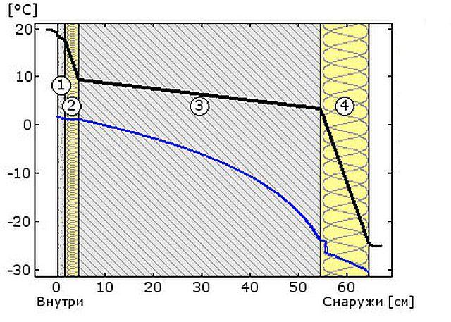 Схема №6 - температура и точка росы
