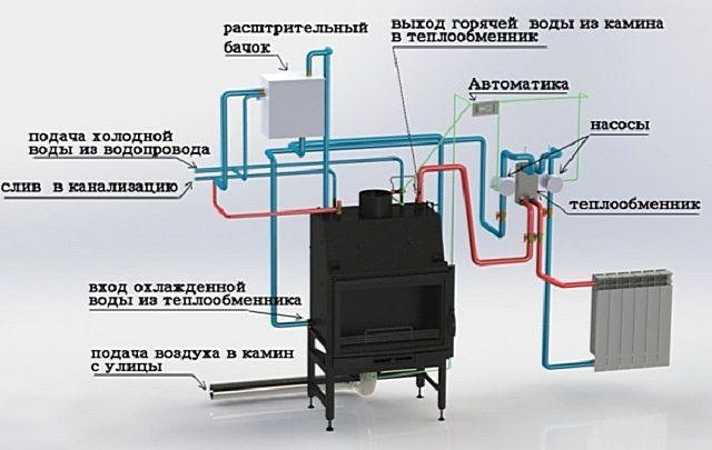 Примерная схема системы отопления, работающей от печи-камина с водяным контуром