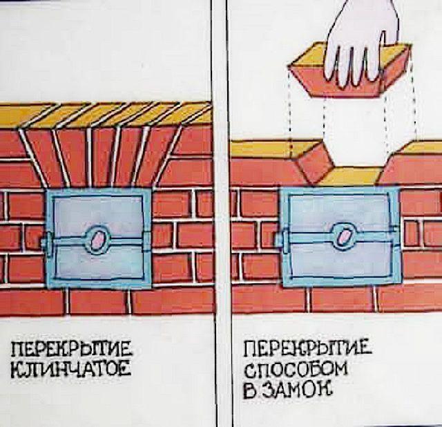 Примеры замковых перекрытий