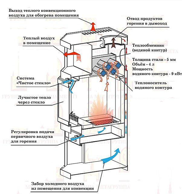 Один из примеров устройства металлической печки со встроенным водяным контуром