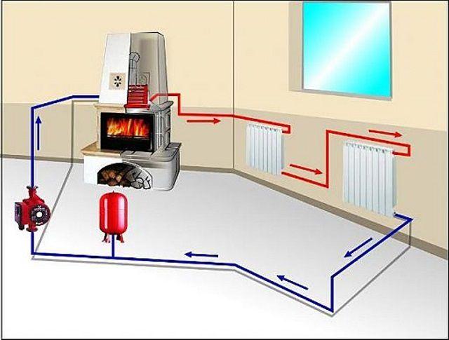 Циркуляция теплоносителя через печь с водяным контуром