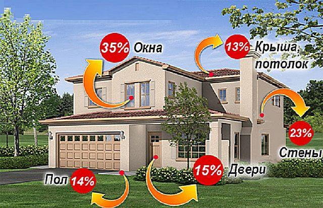 Схема распределения теплопотерь по конструкциям здания