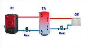Общая схема работы буферной емкости (теплоаккумулятора)