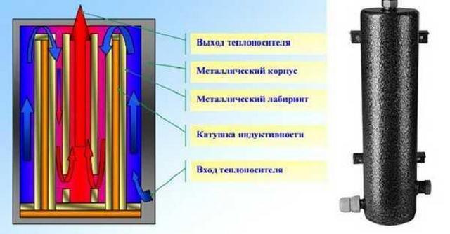 Примерная схема устройства и работы индукционного котла