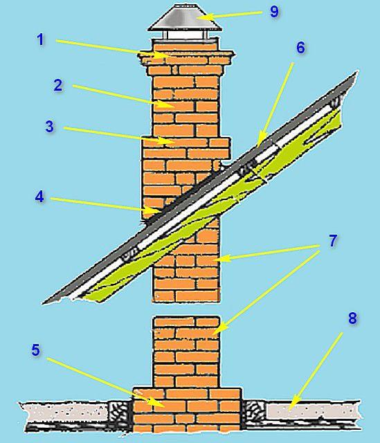 Схема отделов традиционного кирпичного дымохода