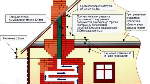 На схеме графически отображены основные требования СНиП по расположению печи и дымохода, по обеспечению безопасного прохода трубы через перекрытие
