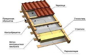 Примерная конструкция кровельного «пирога» крыши.