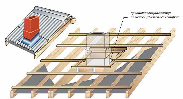 Специальный проем для прохода трубы, усиленный по периметру брусом и выполненный с соблюдением предусмотренного СНиП противопожарного зазора.