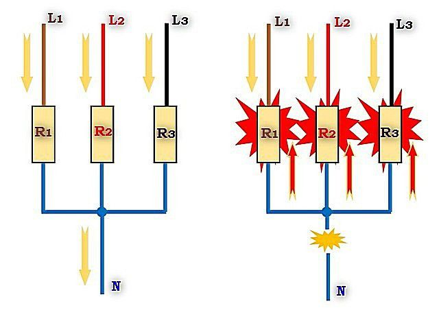 Обрыв нулевого провода в трехфазной сети может вызвать очень печальные последствия.