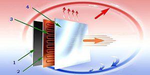 Принципиальная схема устройства и работы керамического инфракрасного излучателя