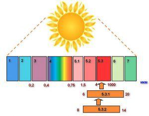 Диапазоны волн, составляющие спектр солнечного излучения