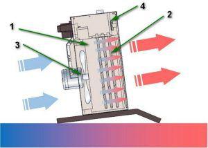 Принципиальная схема любого теплового вентилятора – чрезвычайно проста