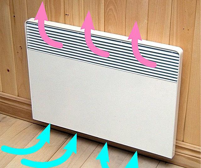 Холодный воздух, проходя через конвектор, получает «тепловой заряд» и, поднимаясь вверх, распространяет его по всему помещению